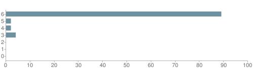 Chart?cht=bhs&chs=500x140&chbh=10&chco=6f92a3&chxt=x,y&chd=t:89,2,2,4,0,0,0&chm=t+89%,333333,0,0,10|t+2%,333333,0,1,10|t+2%,333333,0,2,10|t+4%,333333,0,3,10|t+0%,333333,0,4,10|t+0%,333333,0,5,10|t+0%,333333,0,6,10&chxl=1:|other|indian|hawaiian|asian|hispanic|black|white
